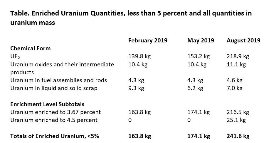 IAEA Iran Safeguards Report Analysis: Nuclear Deal